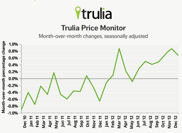 Trulia Price Monitor_Line Chart_Dec 2012