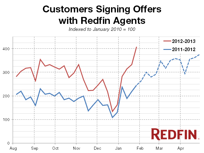 Redfin-Pulse_2013-01_Weekly-Offers