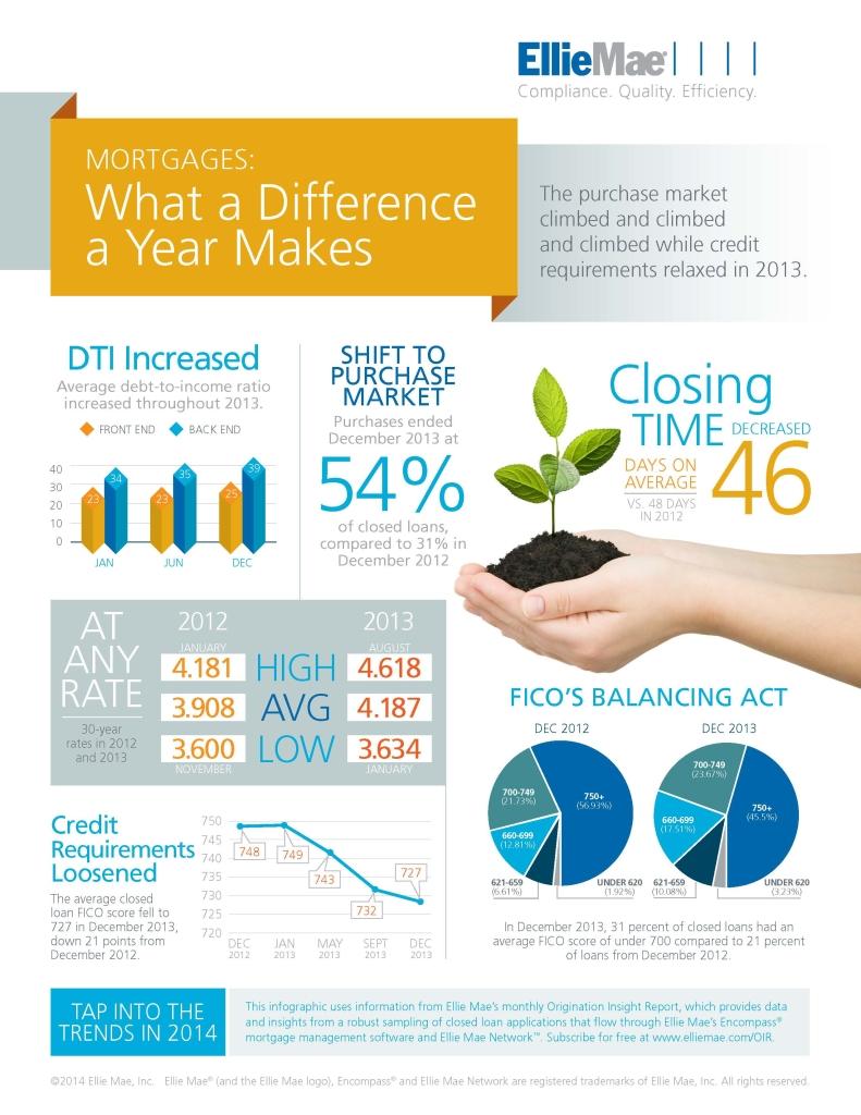 Q4_2013_OIR_infographic_FINAL