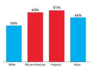 ethnic-homebuyers-new-homes