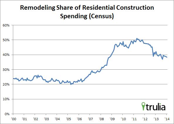 jed-kolko-reodeling-residential-construction-spending