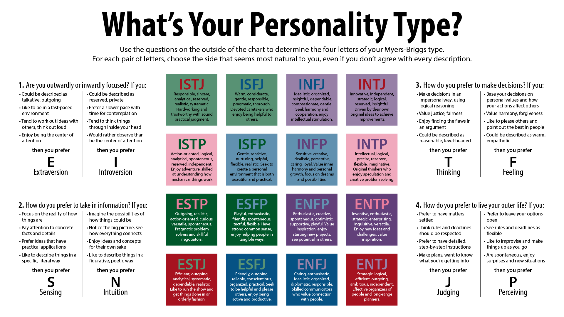 personality type and new position Recently we were looking at the different careers that suit different personality types better than others and something struck us almost every personality type is .