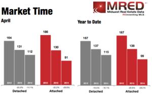 MRED-Housing-Market time - CHicago
