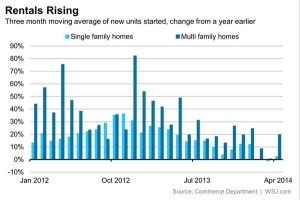 wall-street-journal-nick-timiraos-multifamily-construction