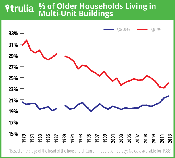 multifamily-housing-older-generations-baby-boomers-greatest-generation