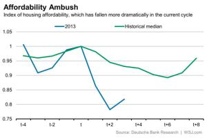 housing-affordability-mortgage-rates-wall-street-journal