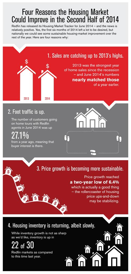 HousingMarket2014Info