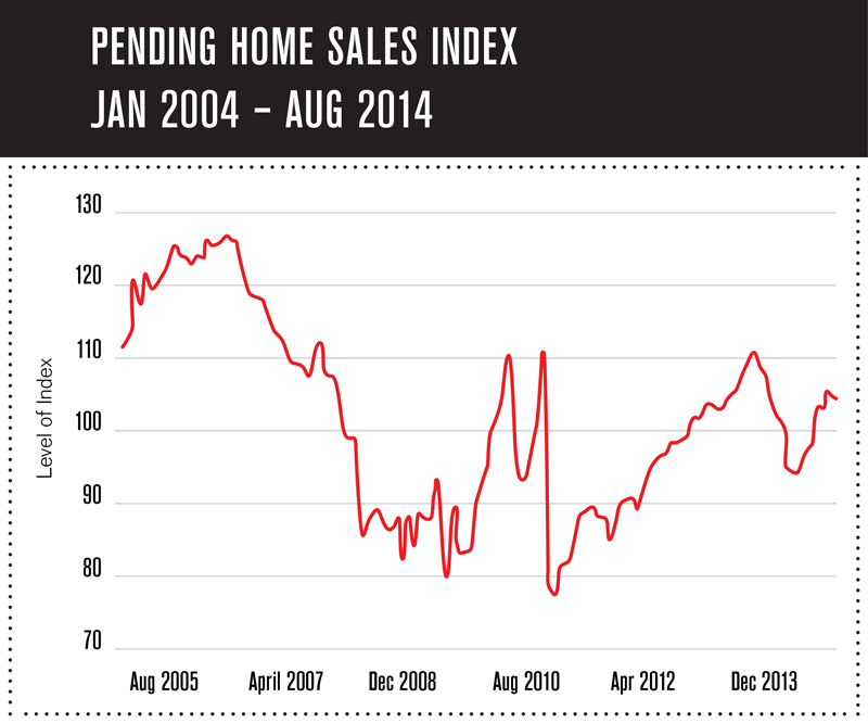 Pending-Home-Sales
