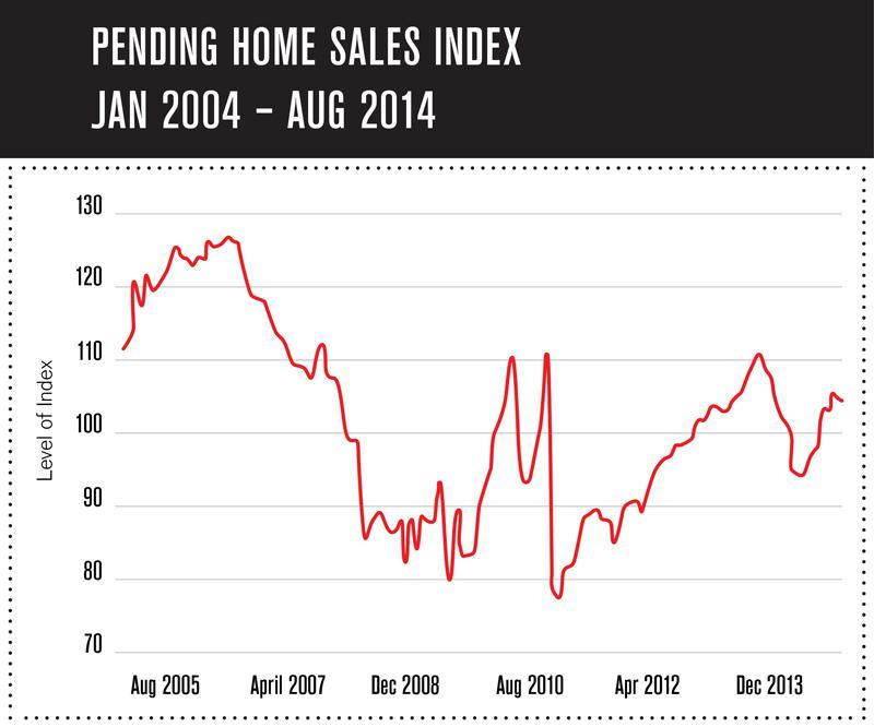 Pending-Home-Sales