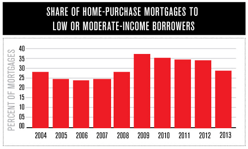 NewsGraphsMortgages2