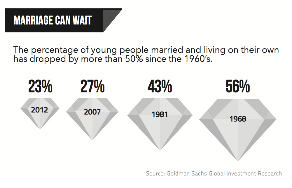 millennials-marriage1