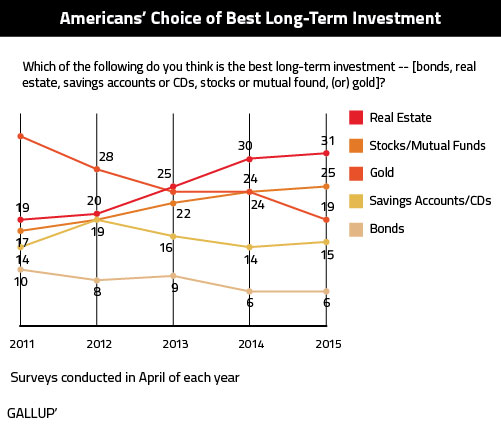 gallup-Americans-Choice-of-Best-Long-Term-Investment