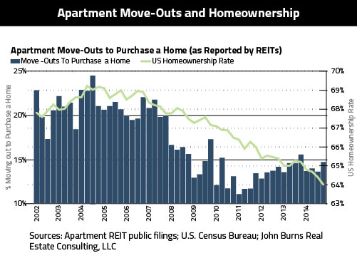 Apartment-Move-Outs-Homeownership