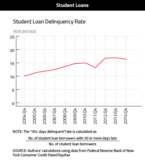 Student-Loan-Delinquency