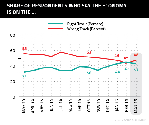 economy right wrong track