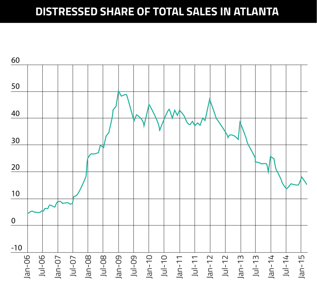 Distressed Share Sales Atlanta-02