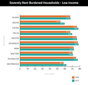 Rent-Burdened-Housholds-Low