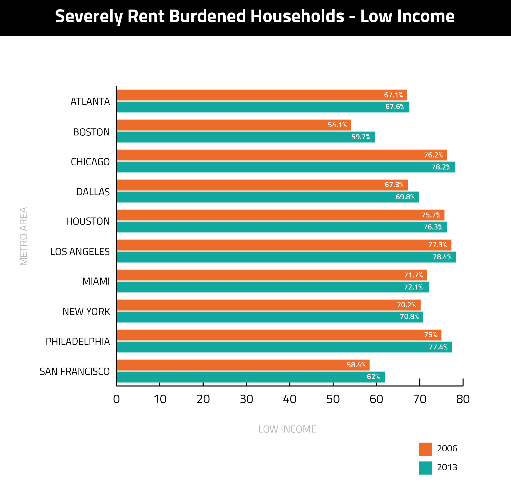 Rent-Burdened-Housholds-Low