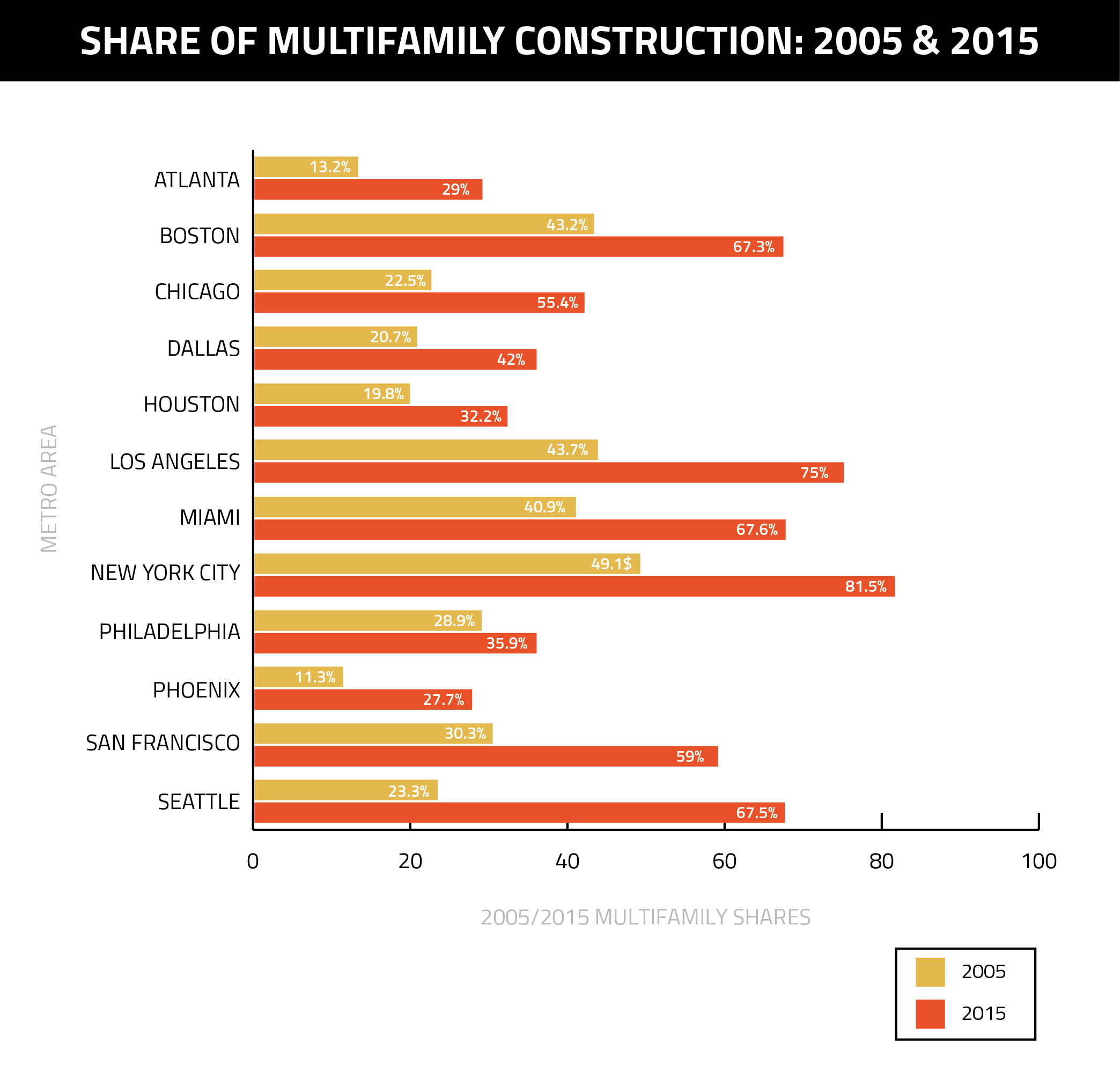 Share-of-Multifamily-Construction