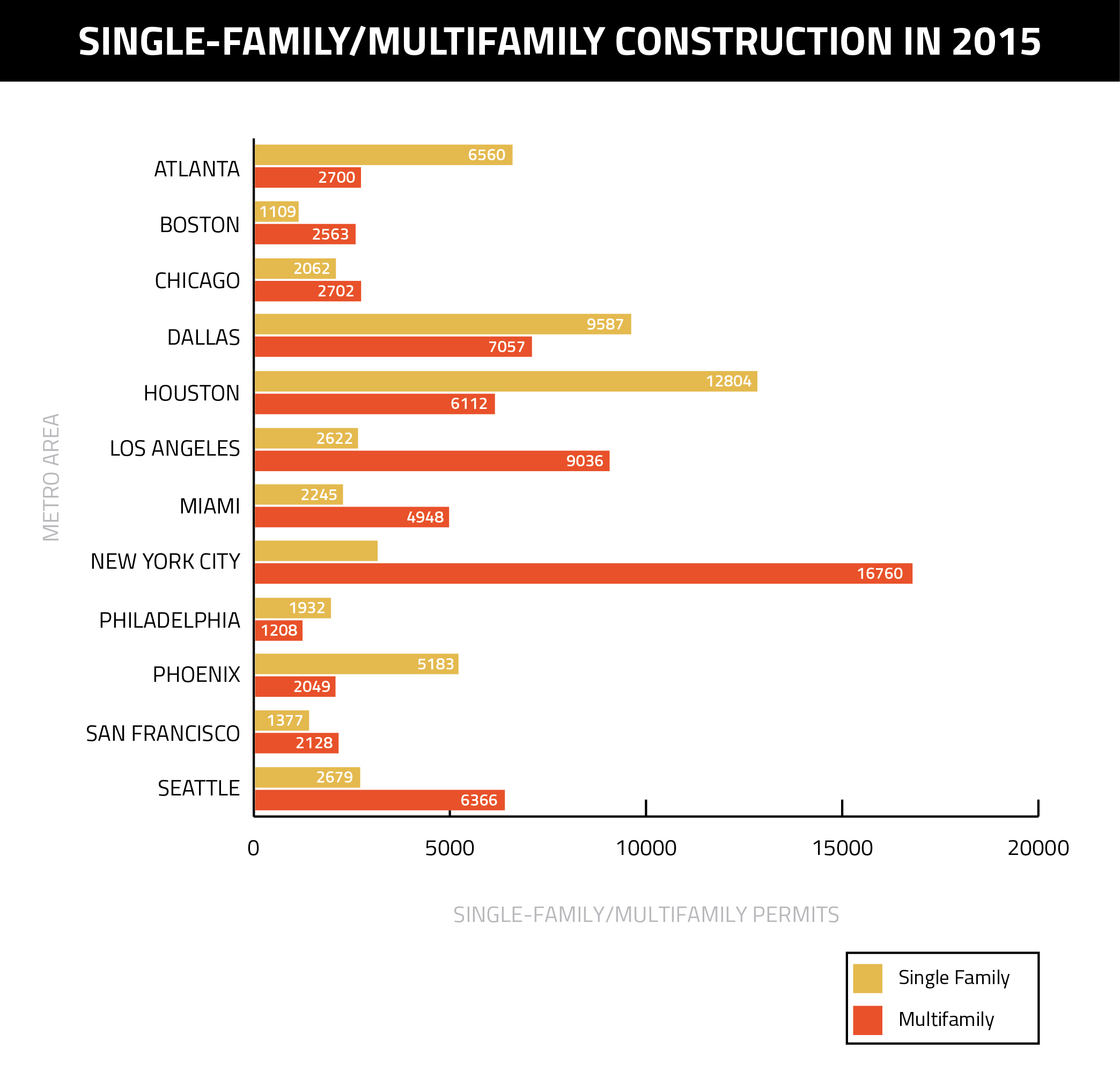 Single-Multifamily-Construction-in-2015