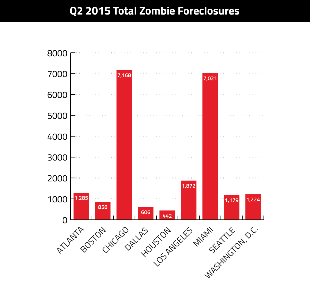 Total Zombie Forclosures1