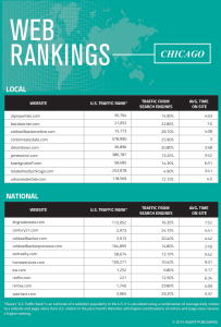 chicago-web-rankings