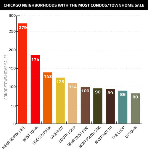 chicago_neighborhoods_with_the_most_condo_and_townhome_sales_graph