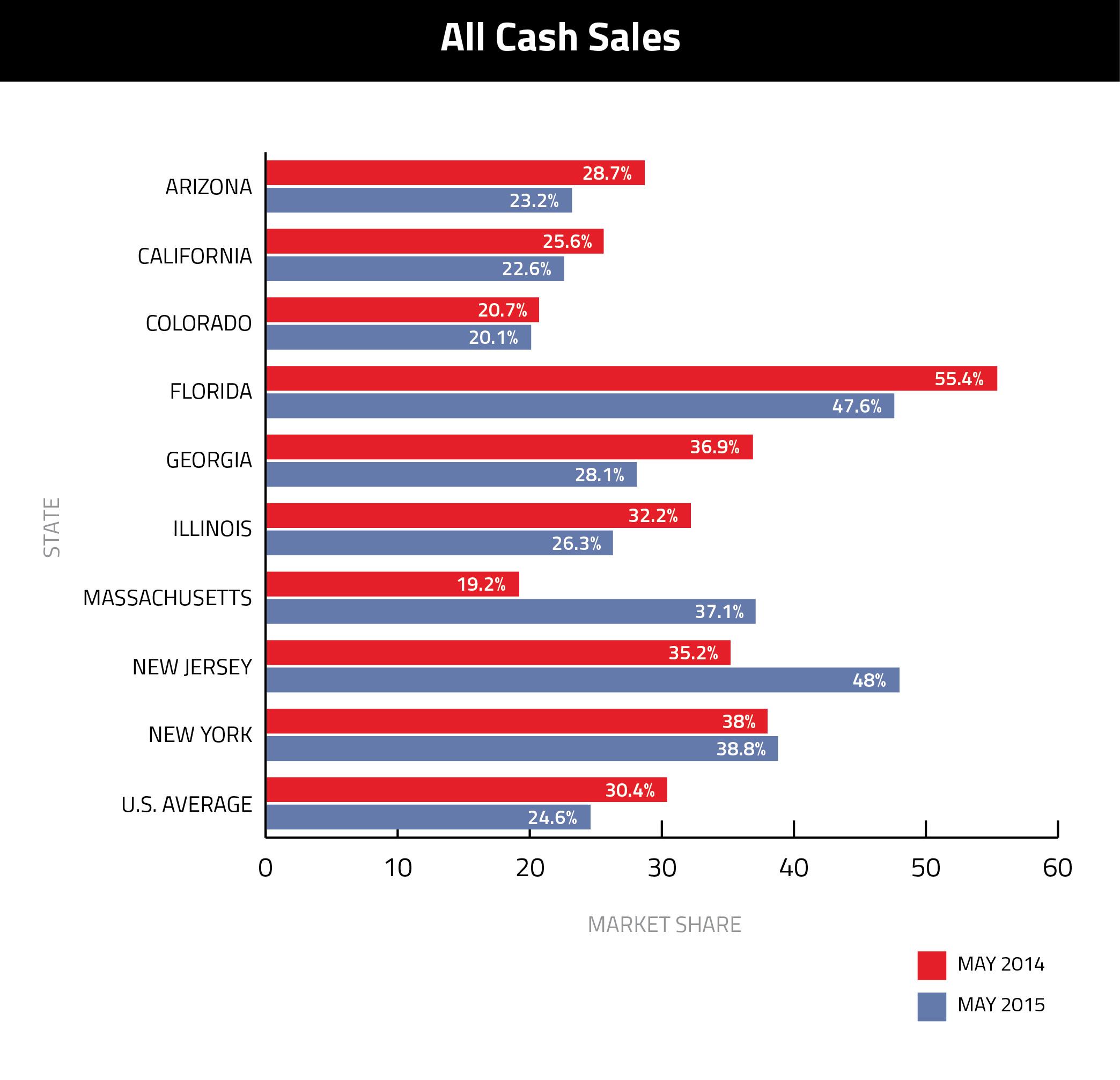all-cash-sales-realtytrac