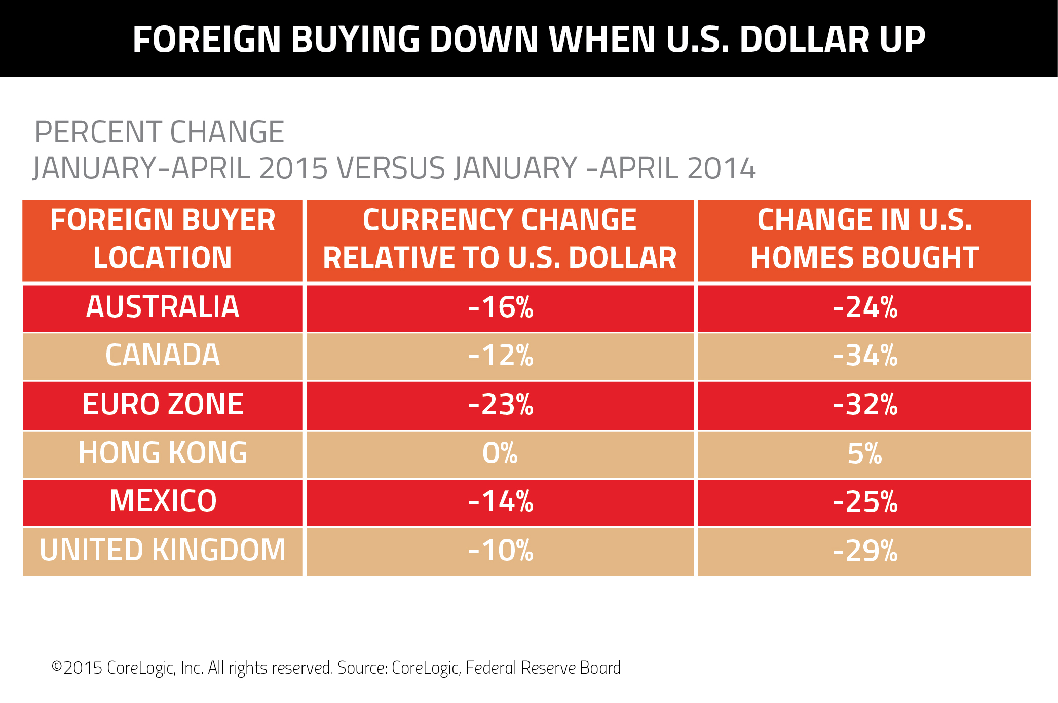 Foreign Homebuyers Discouraged by Strong Dollar