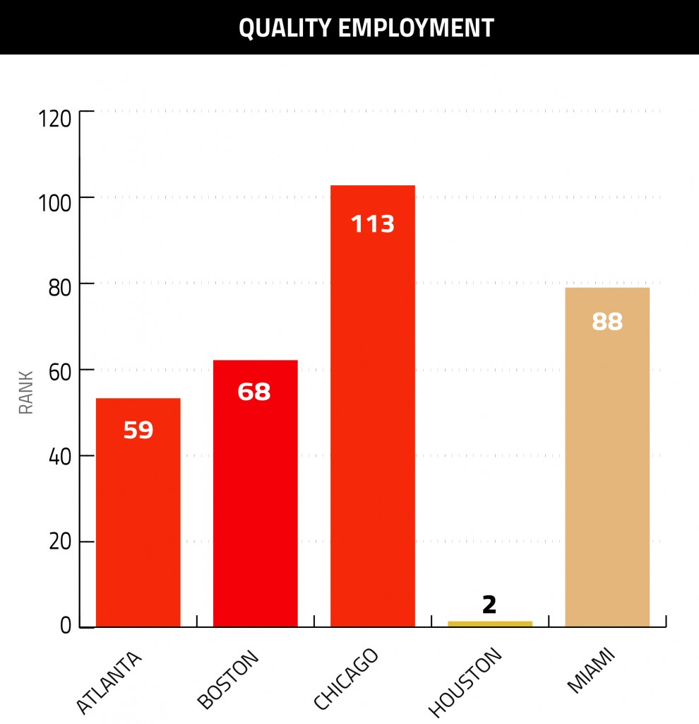 Quality Employment Graph