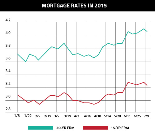 mortgage-rates-2015-freddie-mac