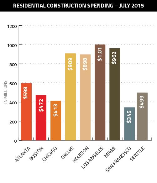 August-Construction-Spending