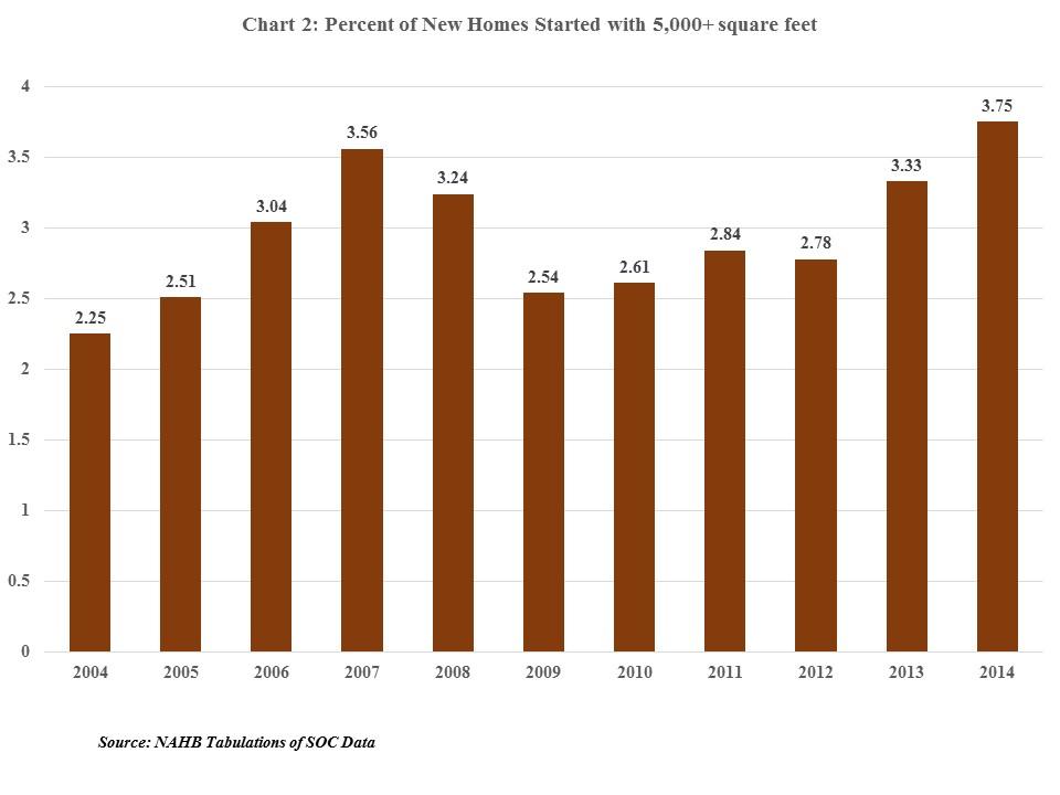market share of 5 000 square foot homes increases. Black Bedroom Furniture Sets. Home Design Ideas