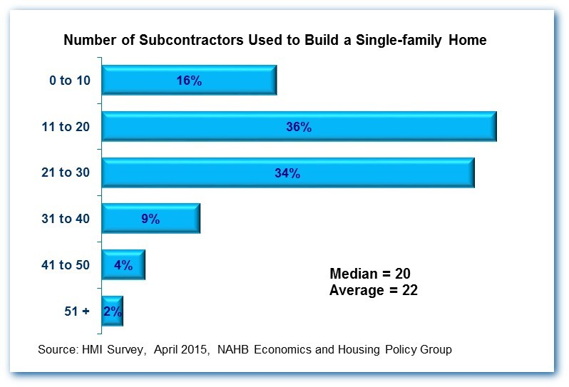 22 Subcontractors Needed To Build The Average Home
