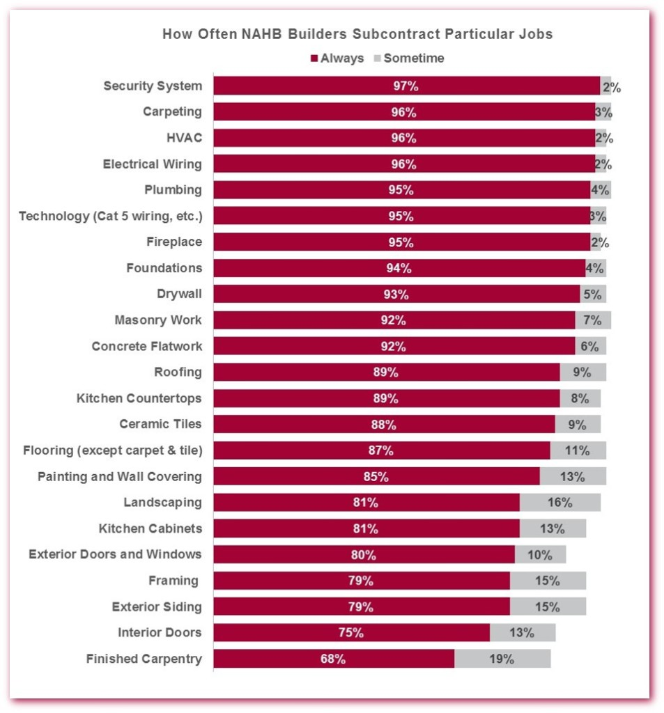 Percentages of builders who subcontract for specific jobs