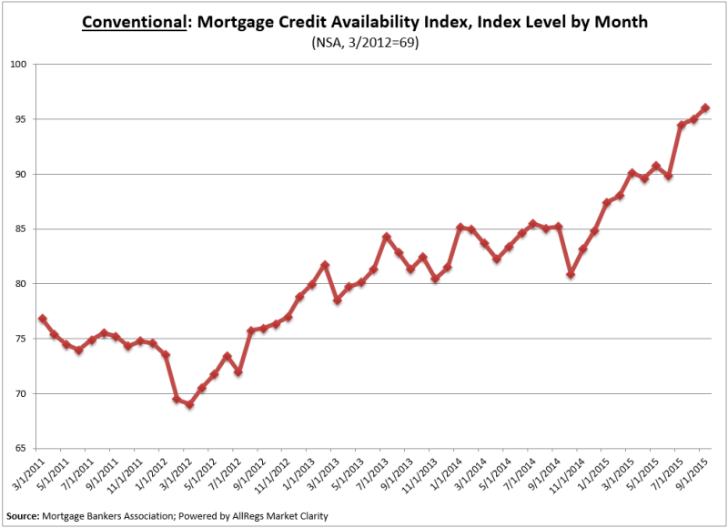 Conventional Mortgage Credit