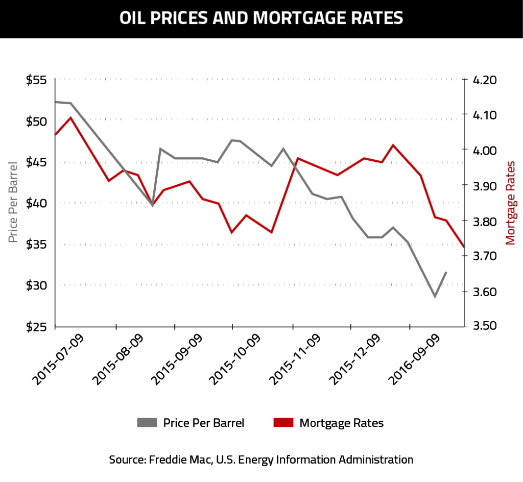 Oil Prices and Mortgage Rates-02