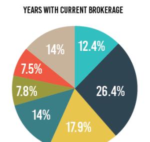 brokerage-relationship