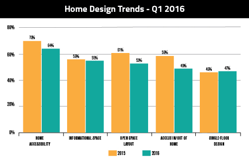 7.7 Home Design Trends 2016-01