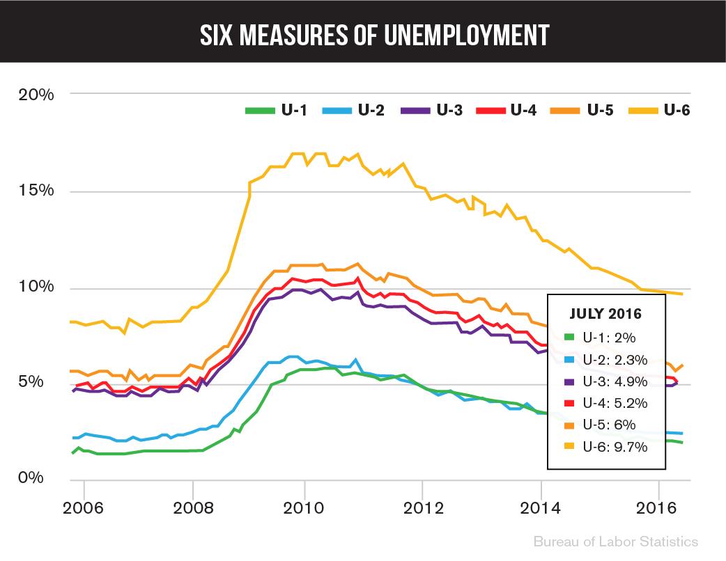 James-Unemployment-8-22-01