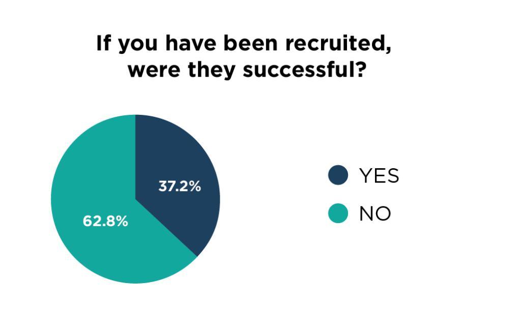 2-survey-graphs-recruiting-3-5