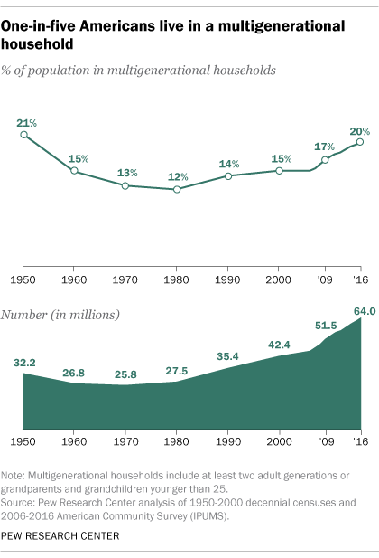 One-in-five Americans live in a multigenerational household